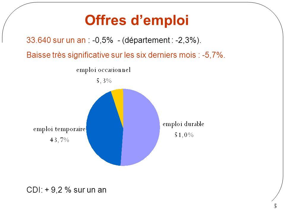 Offres d'emploi 33.640 sur un an : -0,5% - (département : -2,3%).