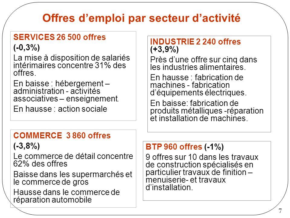 Offres d'emploi par secteur d'activité