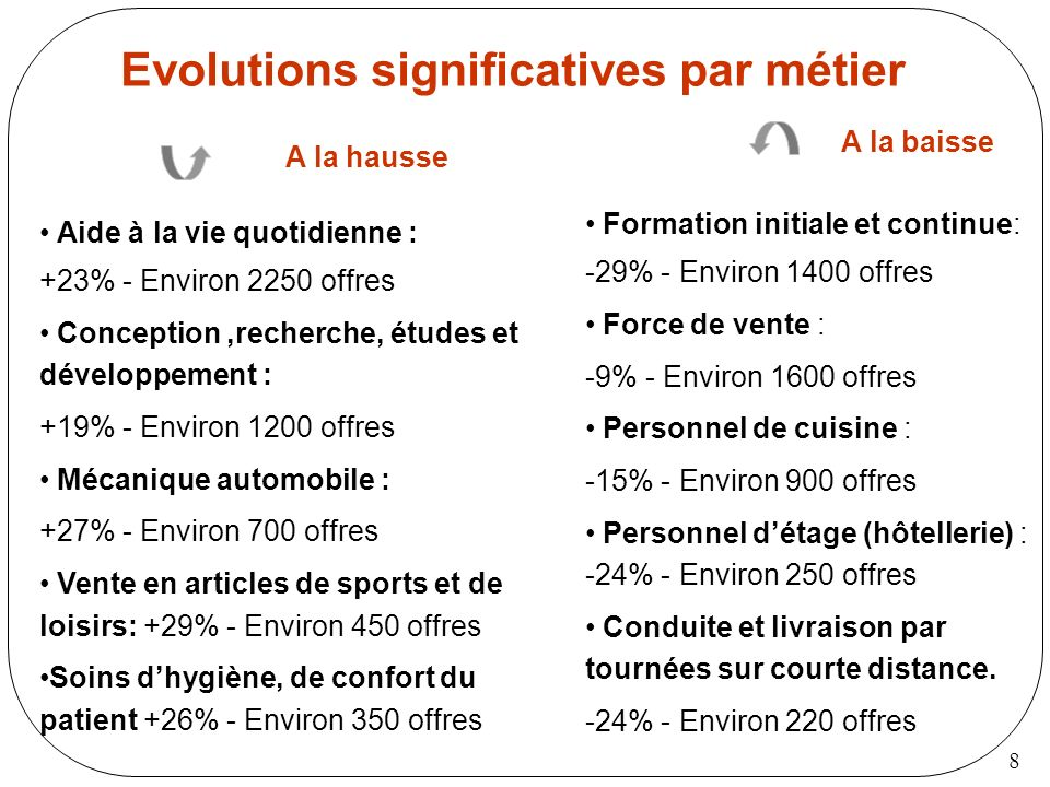 Evolutions significatives par métier