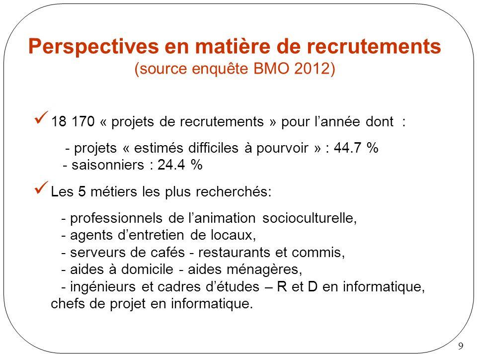 Perspectives en matière de recrutements (source enquête BMO 2012)