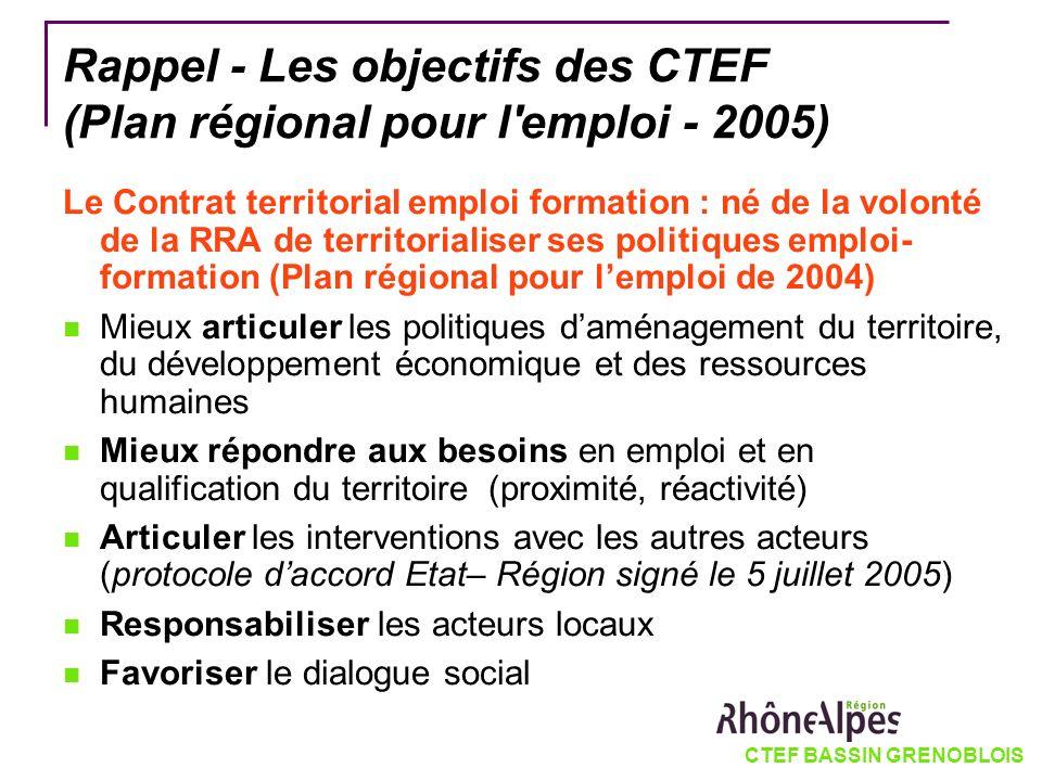 Rappel - Les objectifs des CTEF (Plan régional pour l emploi - 2005)