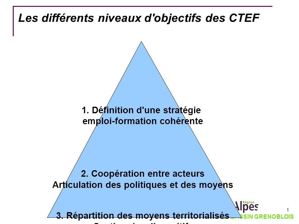 Les différents niveaux d objectifs des CTEF