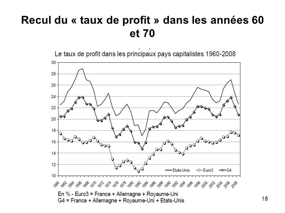 Recul du « taux de profit » dans les années 60 et 70