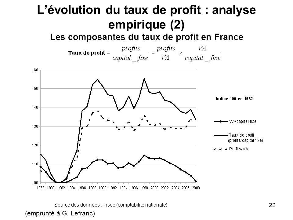 L'évolution du taux de profit : analyse empirique (2) Les composantes du taux de profit en France