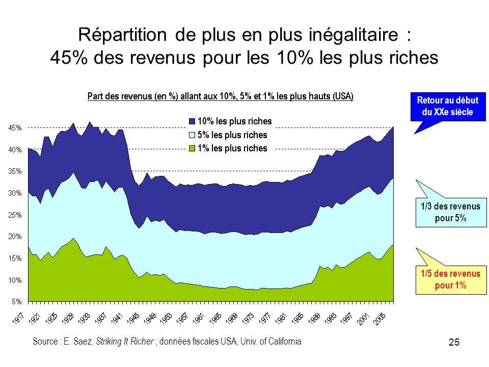 Répartition de plus en plus inégalitaire : 45% des revenus pour les 10% les plus riches