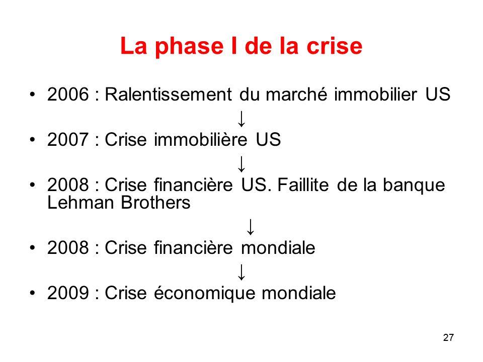 La phase I de la crise 2006 : Ralentissement du marché immobilier US ↓