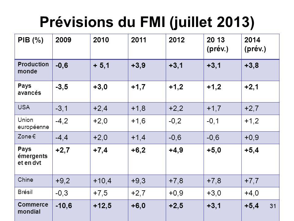 Prévisions du FMI (juillet 2013)