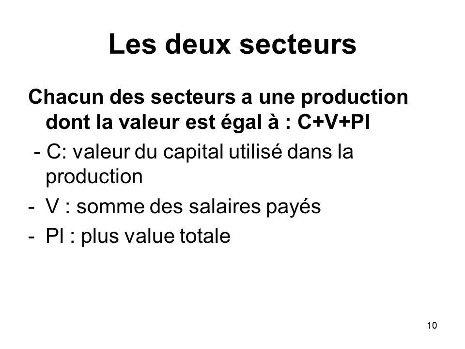 Les deux secteurs Chacun des secteurs a une production dont la valeur est égal à : C+V+Pl. - C: valeur du capital utilisé dans la production.