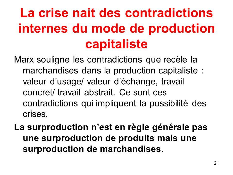 La crise nait des contradictions internes du mode de production capitaliste