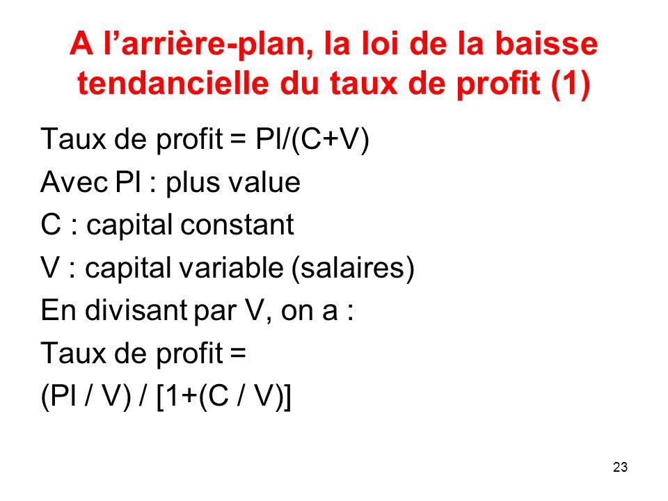 A l'arrière-plan, la loi de la baisse tendancielle du taux de profit (1)