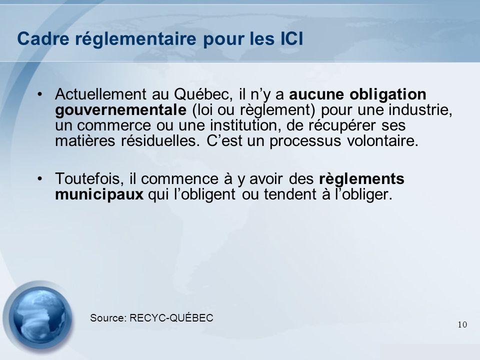 Cadre réglementaire pour les ICI