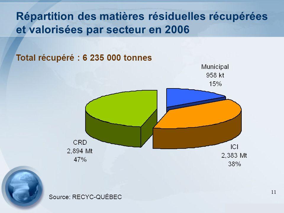 Répartition des matières résiduelles récupérées et valorisées par secteur en 2006