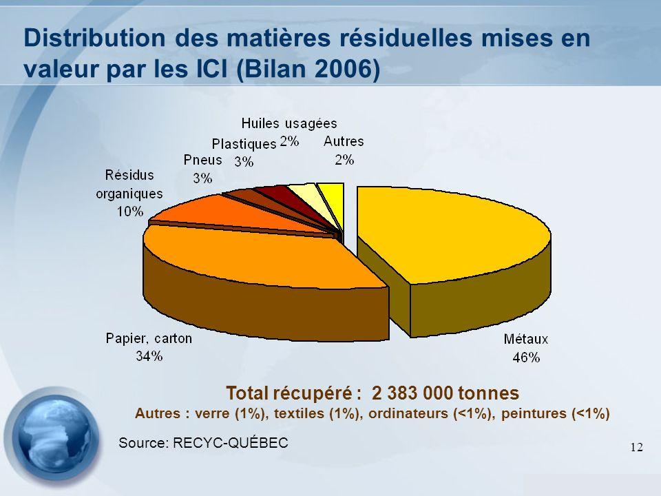 Distribution des matières résiduelles mises en valeur par les ICI (Bilan 2006)