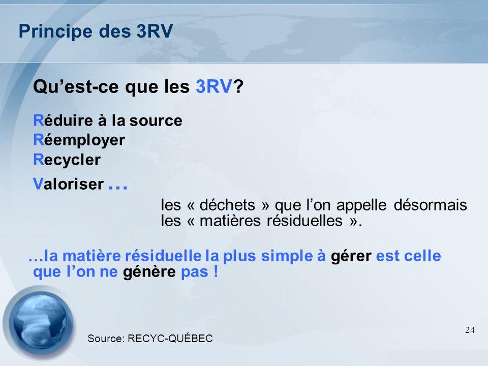 Principe des 3RV Qu'est-ce que les 3RV Réduire à la source Réemployer