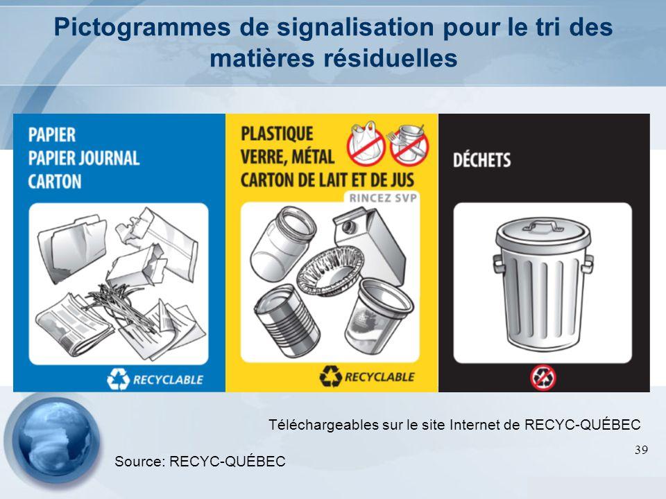 Pictogrammes de signalisation pour le tri des matières résiduelles