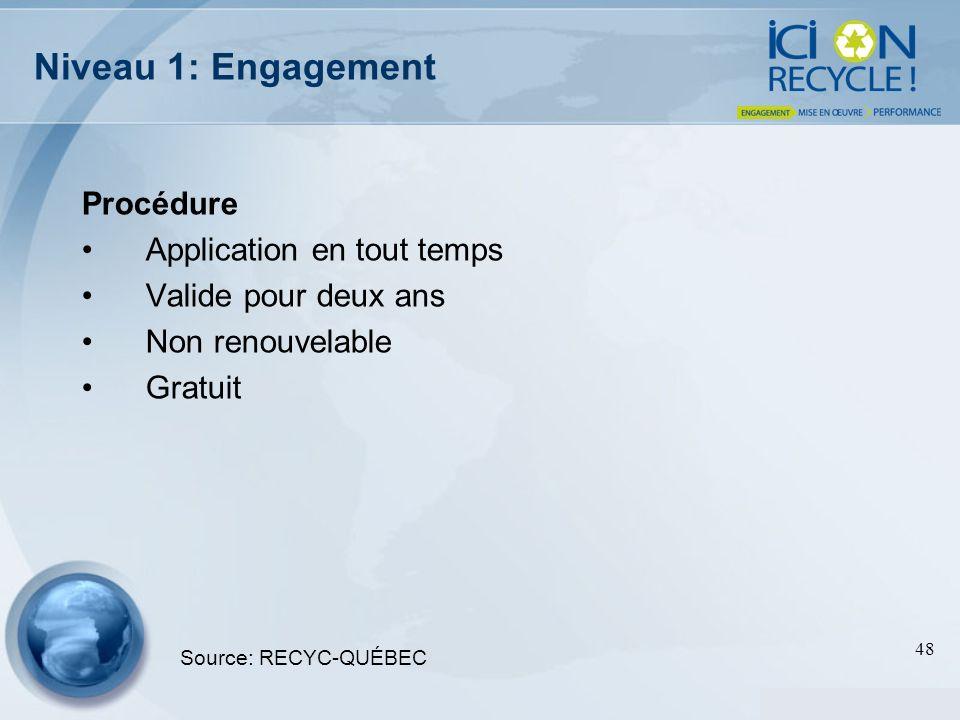 Niveau 1: Engagement Procédure Application en tout temps