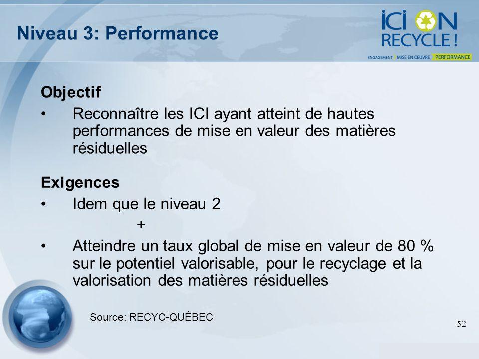 Niveau 3: Performance Objectif