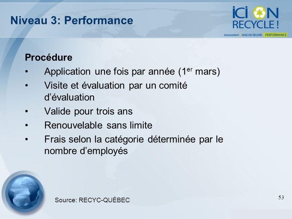 Niveau 3: Performance Procédure