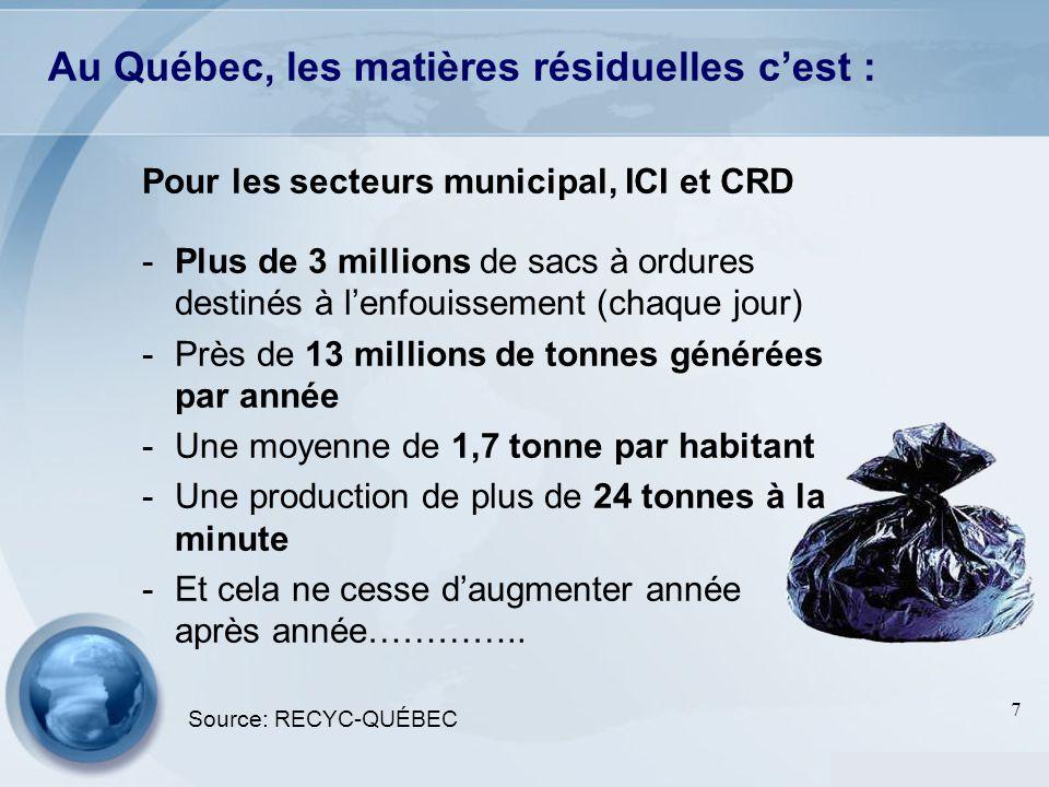 Au Québec, les matières résiduelles c'est :