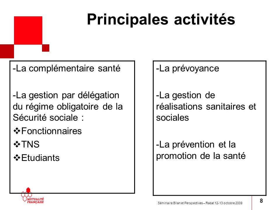 Principales activités