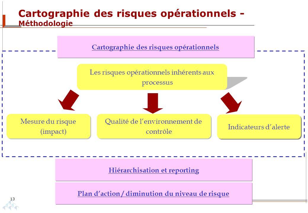 Cartographie des risques opérationnels - Méthodologie