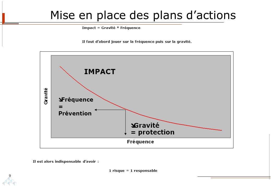 Mise en place des plans d'actions