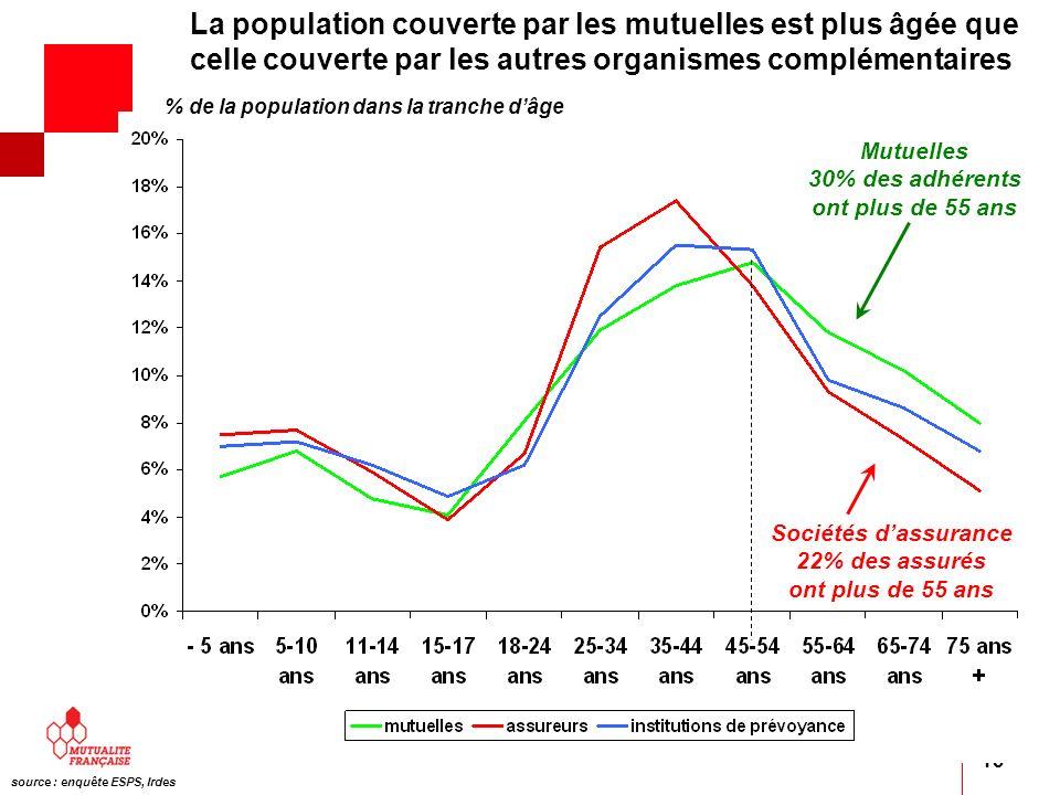 La population couverte par les mutuelles est plus âgée que celle couverte par les autres organismes complémentaires