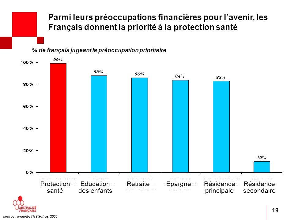 Parmi leurs préoccupations financières pour l'avenir, les Français donnent la priorité à la protection santé