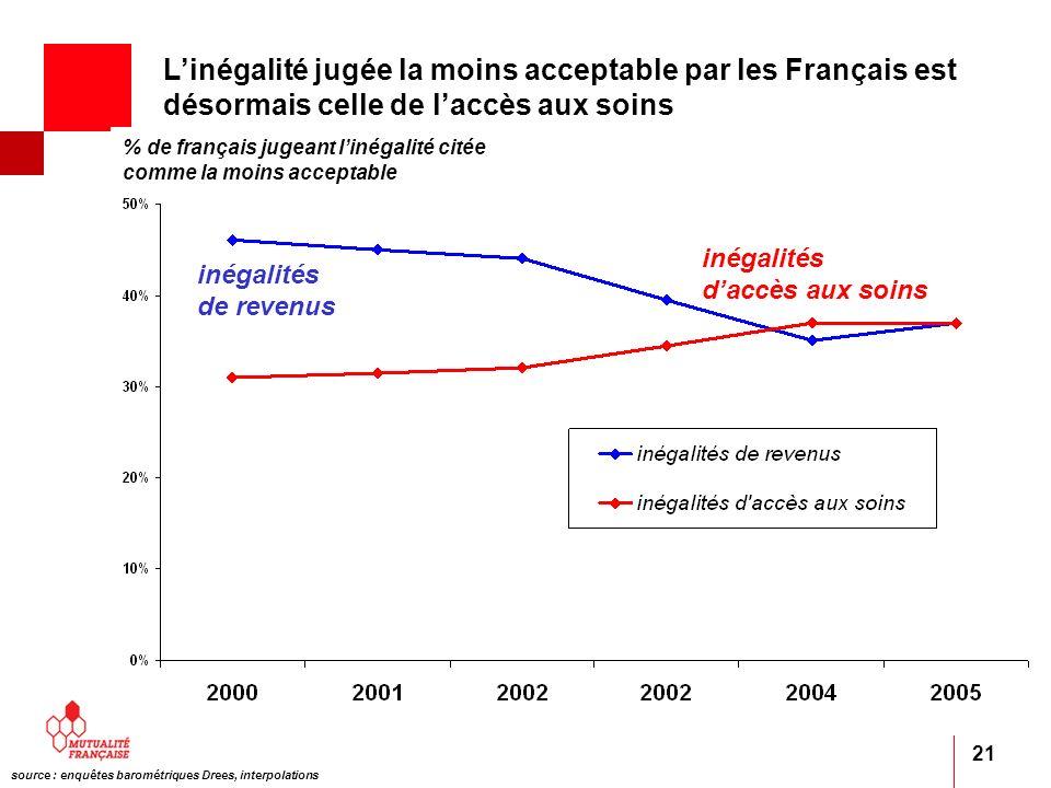 L'inégalité jugée la moins acceptable par les Français est désormais celle de l'accès aux soins