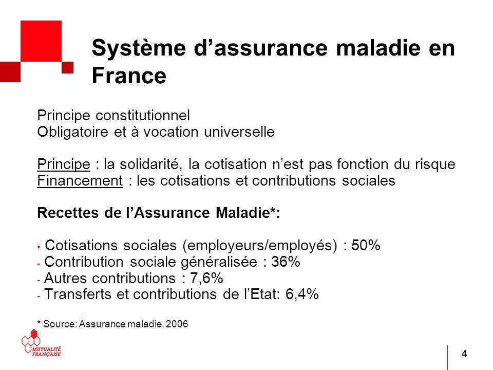 Système d'assurance maladie en France