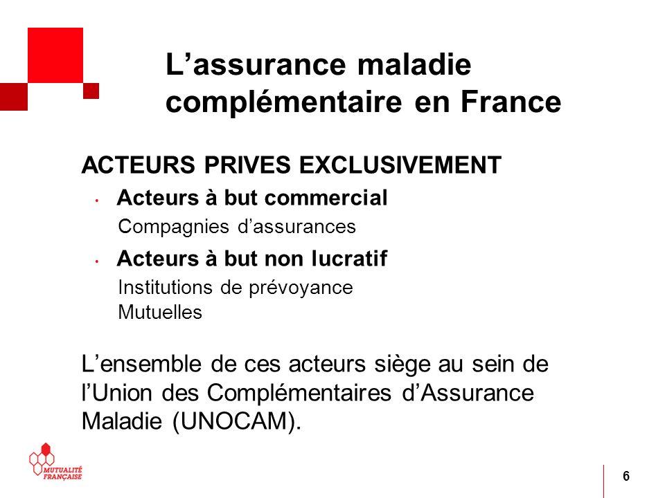 L'assurance maladie complémentaire en France