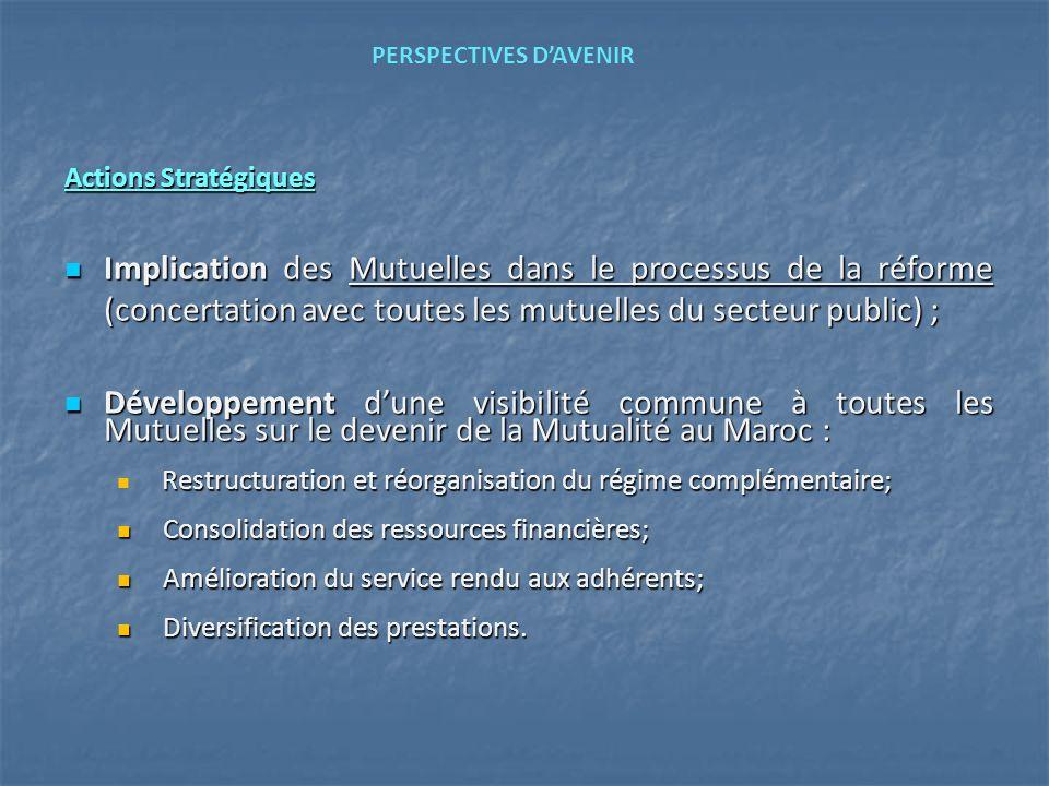 Mars 2007 PERSPECTIVES D'AVENIR. Actions Stratégiques.