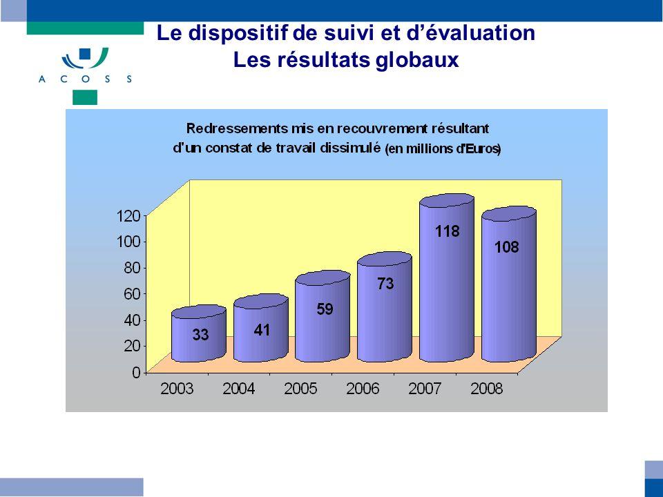 Le dispositif de suivi et d'évaluation Les résultats globaux