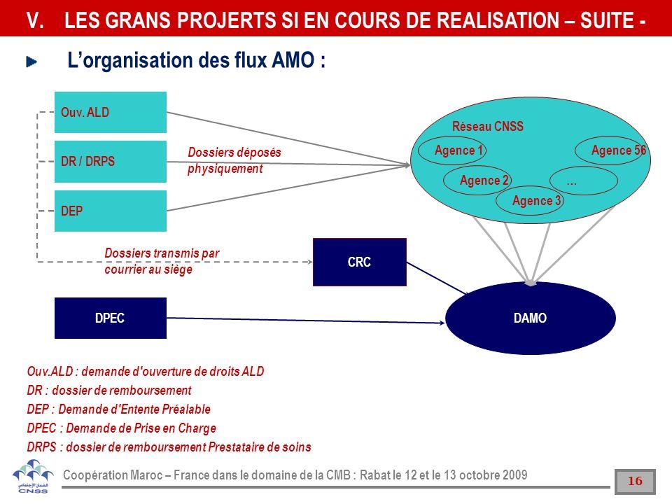 LES GRANS PROJERTS SI EN COURS DE REALISATION – SUITE -