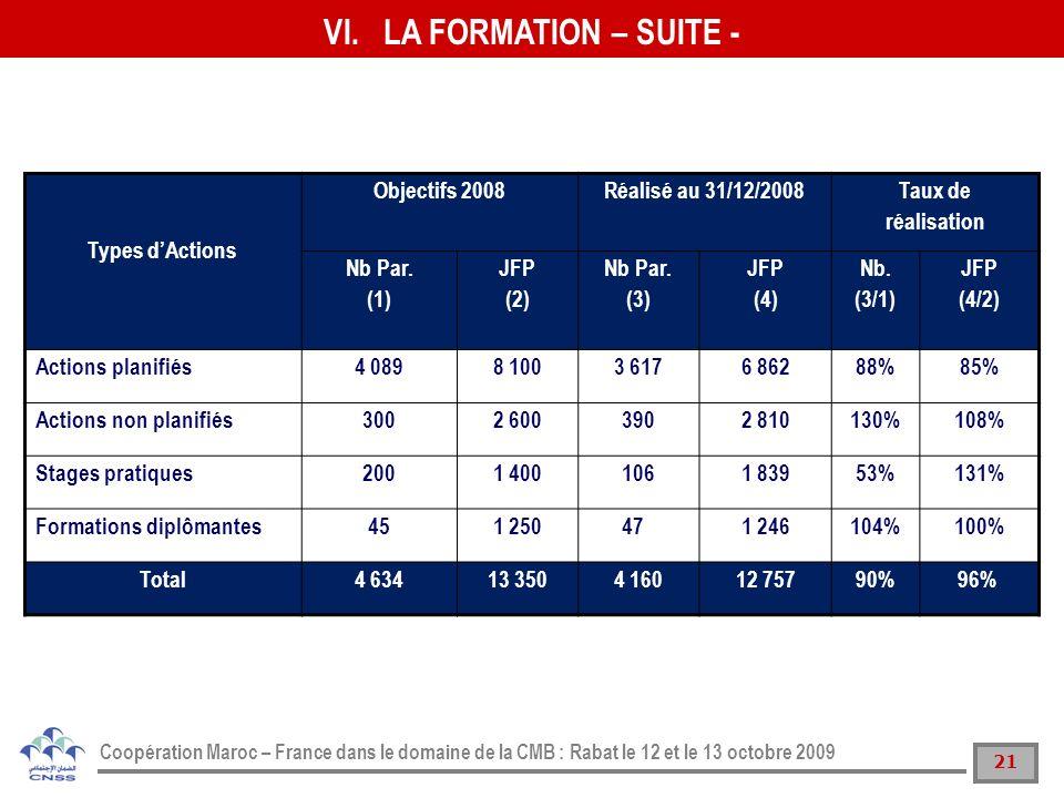 LA FORMATION – SUITE - Types d'Actions Objectifs 2008