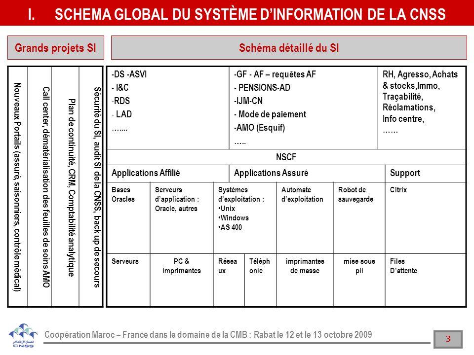 SCHEMA GLOBAL DU SYSTÈME D'INFORMATION DE LA CNSS