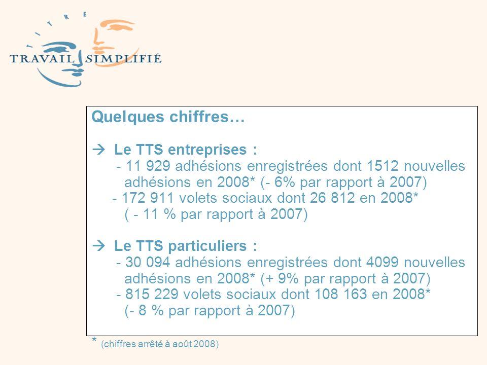 Quelques chiffres…  Le TTS entreprises : - 11 929 adhésions enregistrées dont 1512 nouvelles adhésions en 2008* (- 6% par rapport à 2007) - 172 911 volets sociaux dont 26 812 en 2008* ( - 11 % par rapport à 2007)  Le TTS particuliers : - 30 094 adhésions enregistrées dont 4099 nouvelles adhésions en 2008* (+ 9% par rapport à 2007) - 815 229 volets sociaux dont 108 163 en 2008* (- 8 % par rapport à 2007) * (chiffres arrêté à août 2008)