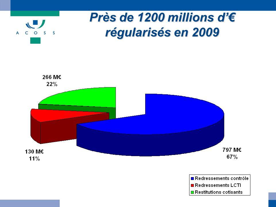 Près de 1200 millions d'€ régularisés en 2009
