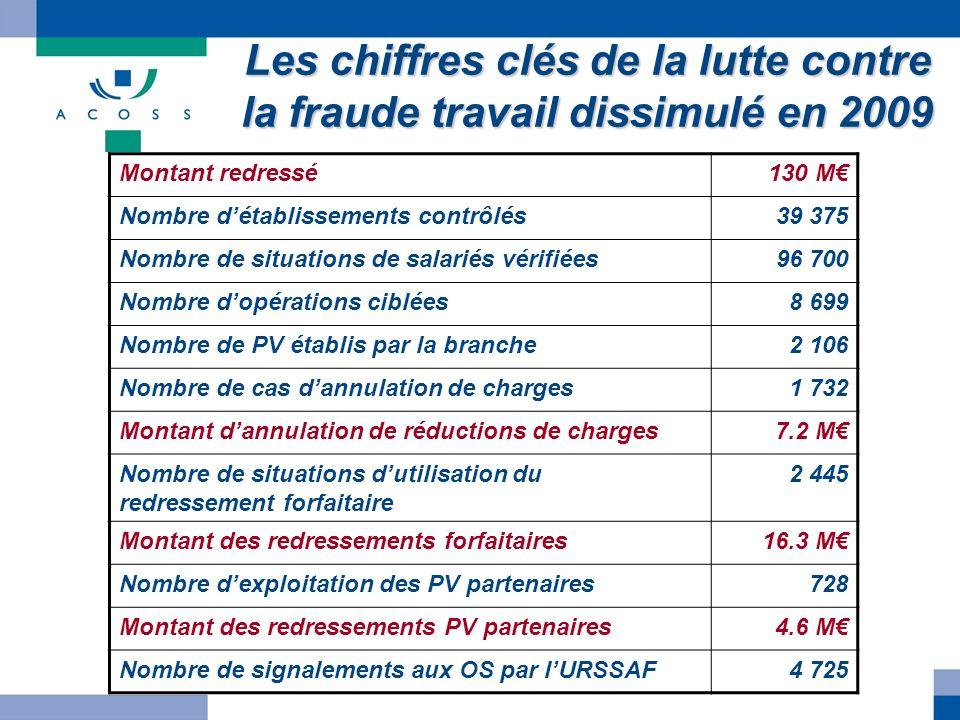 Les chiffres clés de la lutte contre la fraude travail dissimulé en 2009