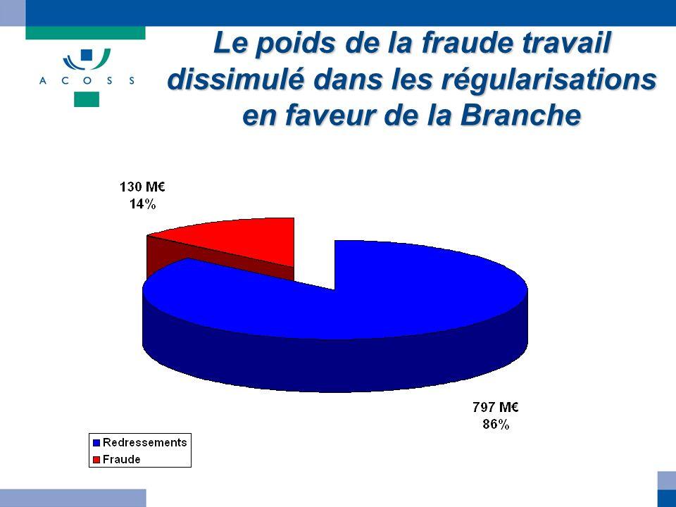 Le poids de la fraude travail dissimulé dans les régularisations en faveur de la Branche