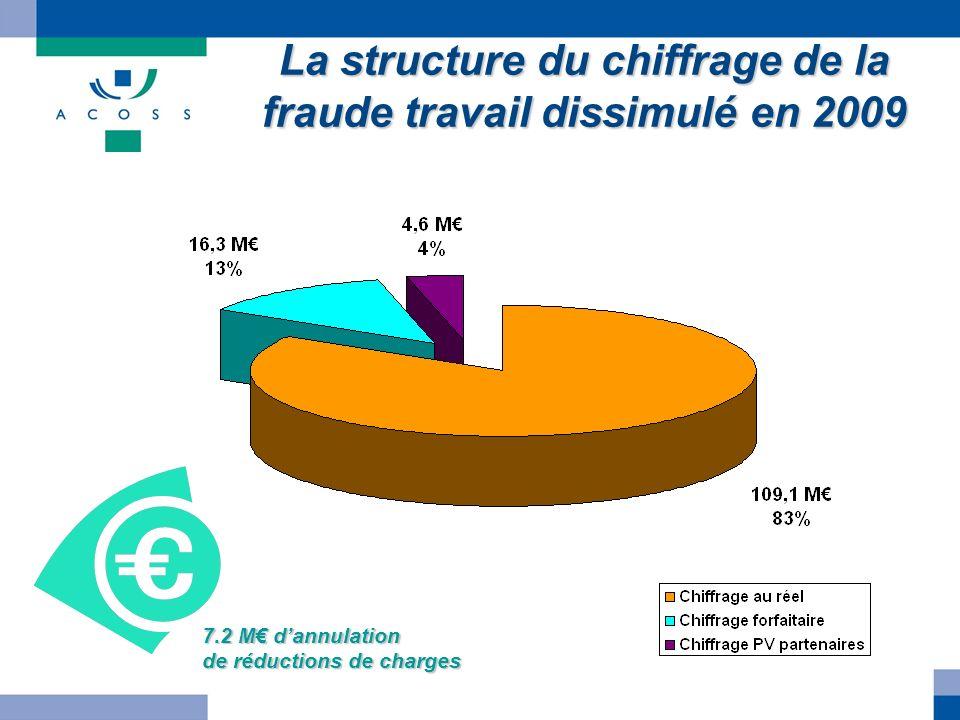 La structure du chiffrage de la fraude travail dissimulé en 2009