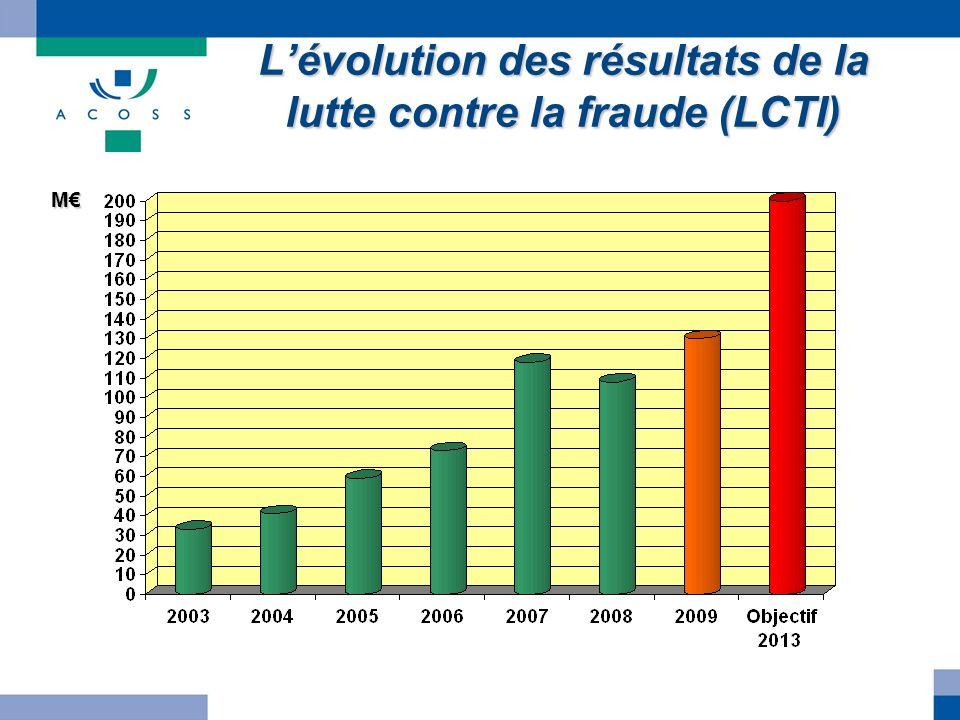 L'évolution des résultats de la lutte contre la fraude (LCTI)