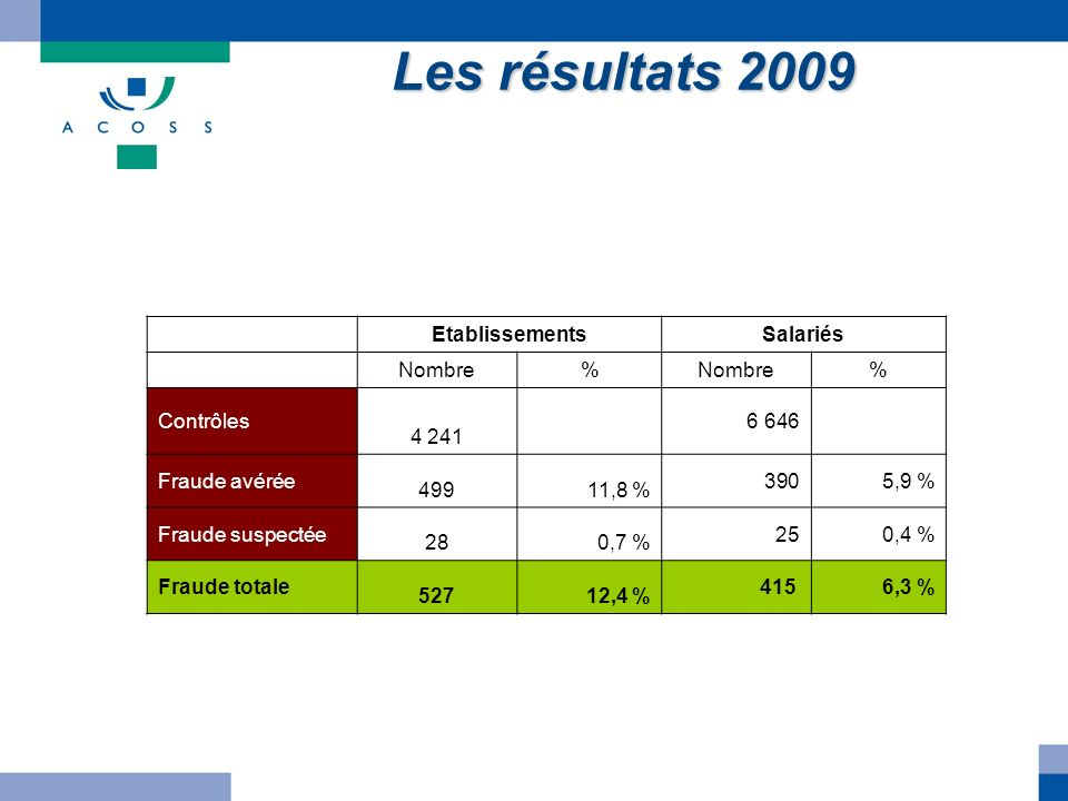 Les résultats 2009 Etablissements Salariés Nombre % Contrôles 4 241