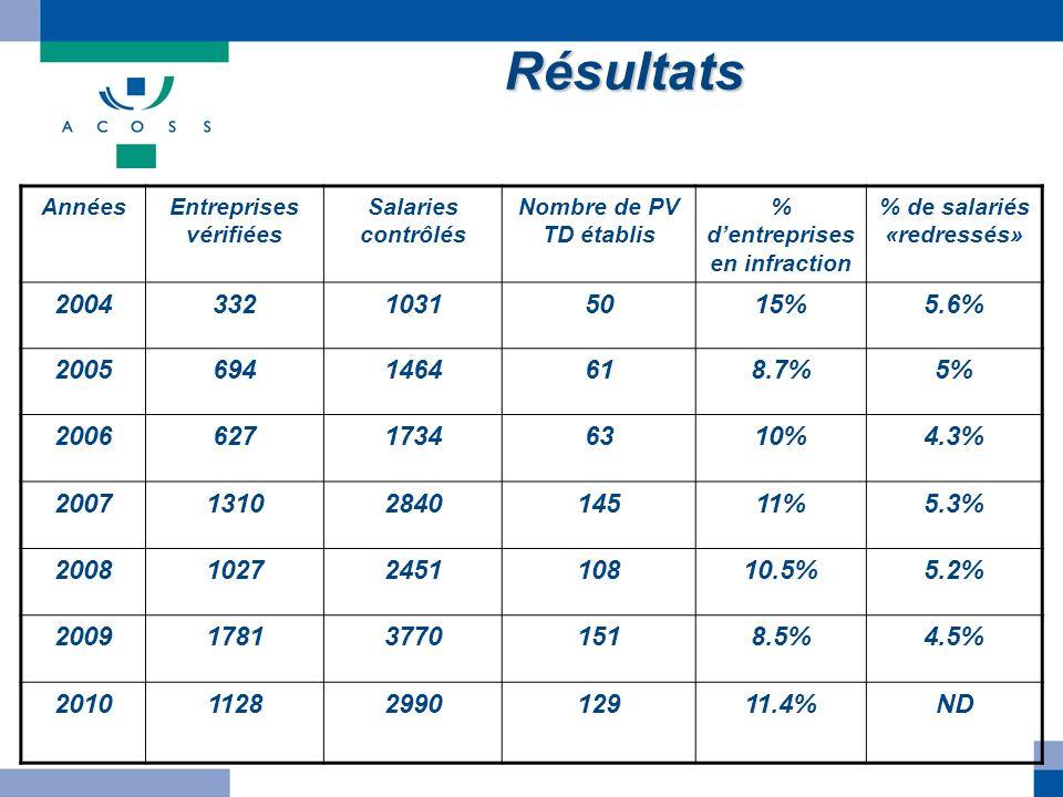 Résultats Années. Entreprises vérifiées. Salaries contrôlés. Nombre de PV TD établis. % d'entreprises en infraction.