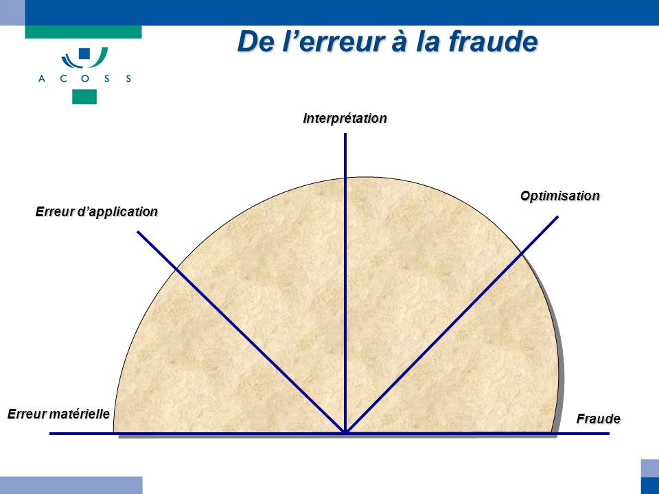De l'erreur à la fraude Interprétation Optimisation