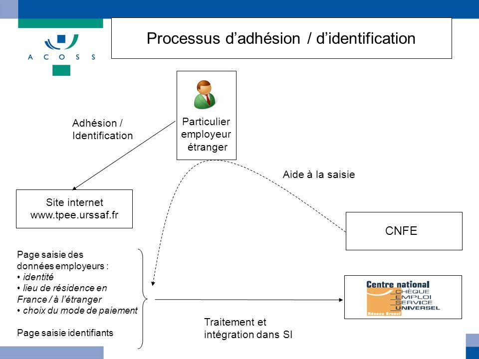 Processus d'adhésion / d'identification