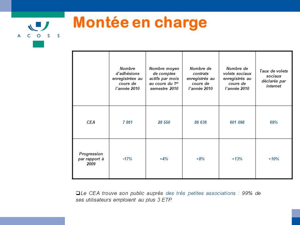 Montée en charge Nombre d'adhésions enregistrées au cours de l'année 2010. Nombre moyen de comptes actifs par mois au cours du 1er semestre 2010.