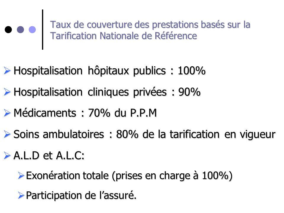 Hospitalisation hôpitaux publics : 100%