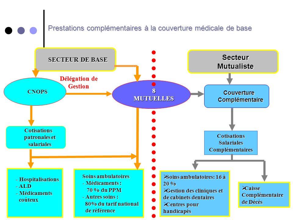 Prestations complémentaires à la couverture médicale de base