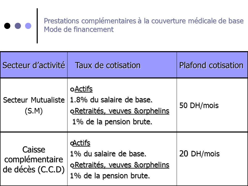 Caisse complémentaire de décès (C.C.D)